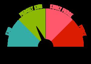 The Kindometer